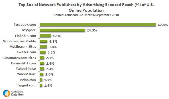 SocNet-Pubs-reach-Sep-20102[1]