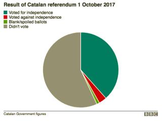 Catalan Referendum Results
